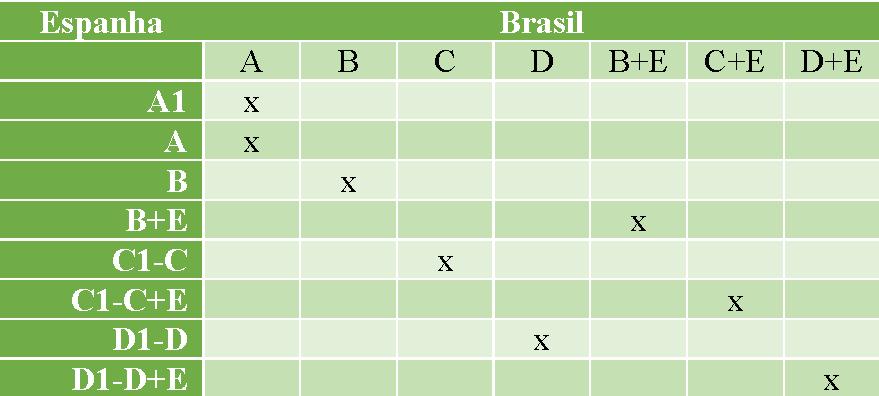 Tabela de equivalência categorias brasileiras e espanholas